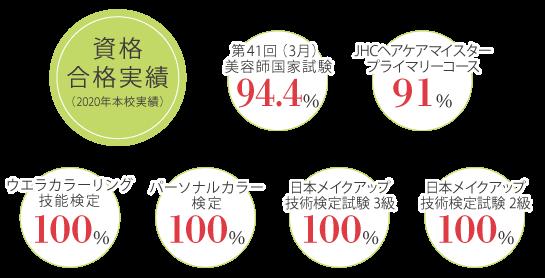 資格合格実績(2020年本校実績)